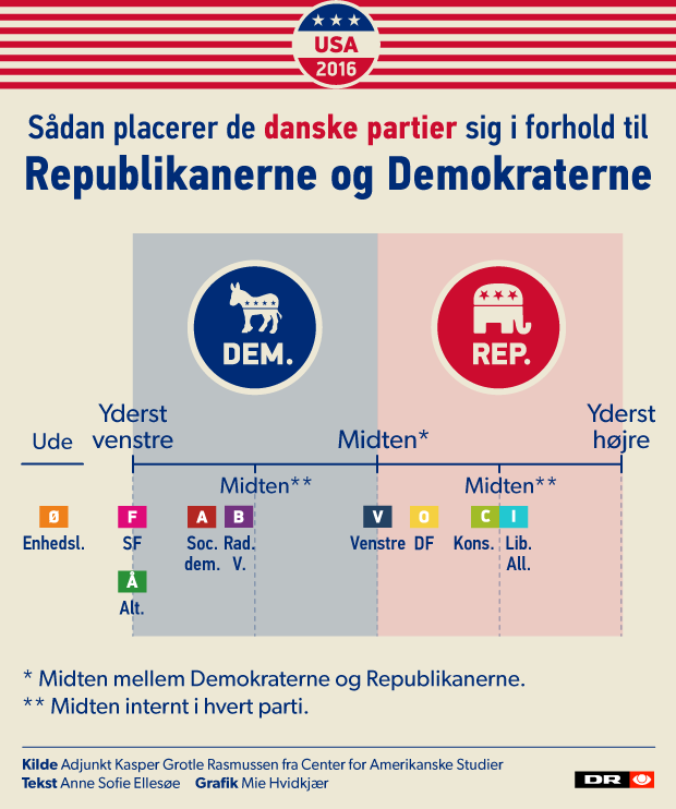 US vs Danish politics